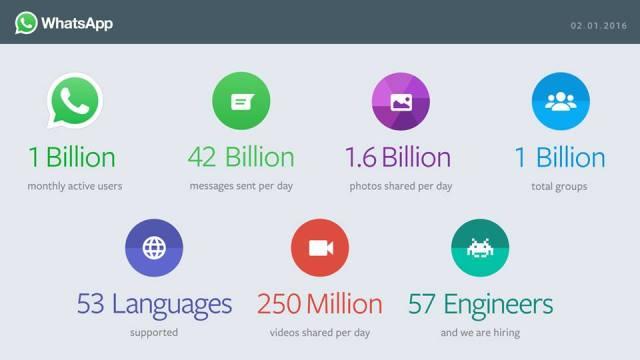 Whatsapp 1 billion