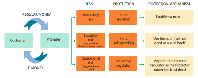 Summary of using trusts to protect customers' funds