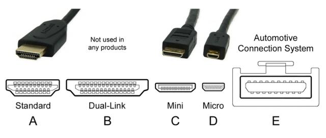 HDMI connectors ~ Wikimedia