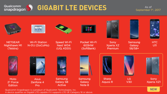 gigabit lte devices