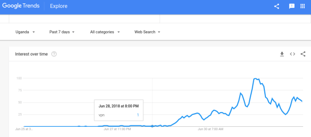 Google trends VPN keyword Uganda
