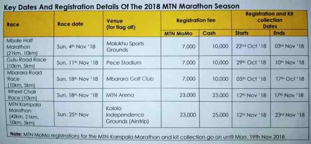 MTN Kampala marathon dates