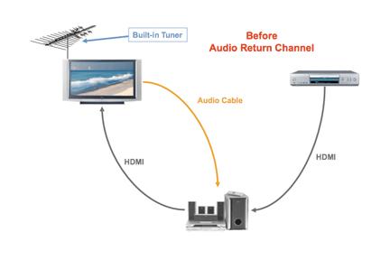 HDMI ARC