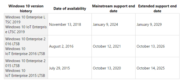 Windows 10 version History and Lifecycle