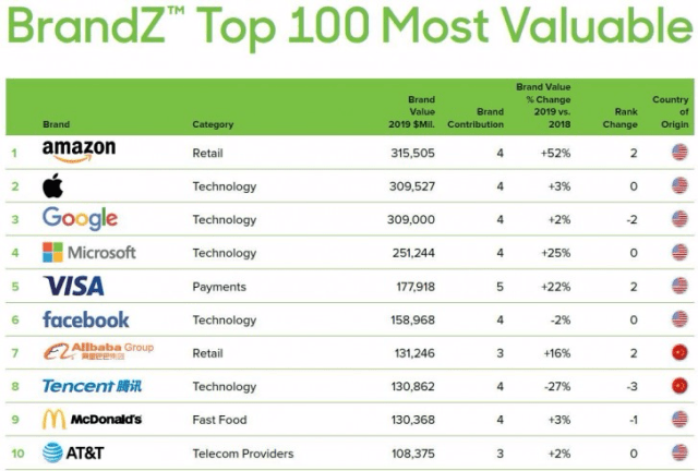 amazon most valuable brand 2019