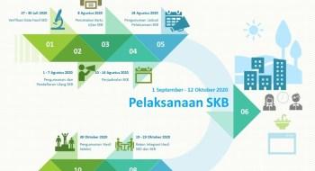 Jadwal Pelaksanaan SKB Seleksi CPNS Formasi Tahun 2019