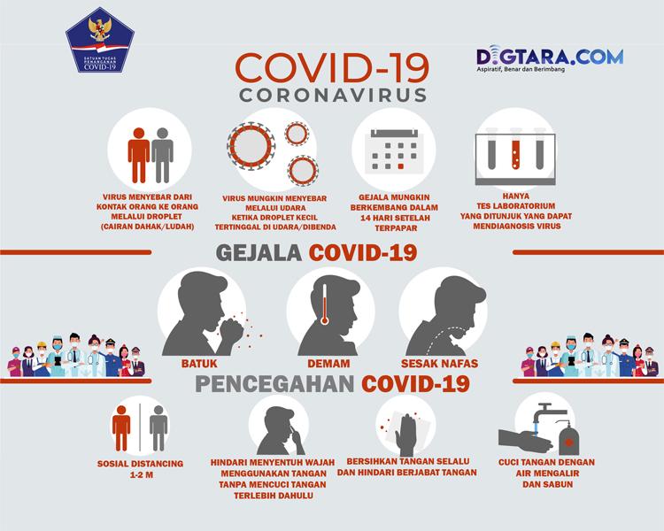 Infografis: Kenali Gejala dan Pencegahan Covid-19