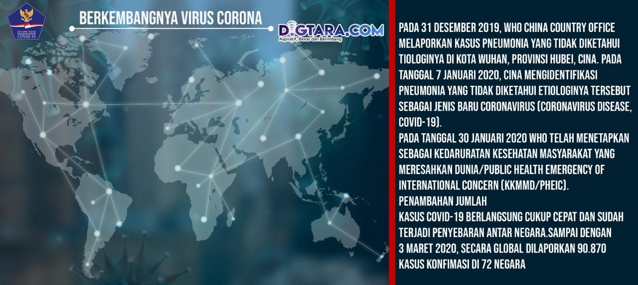 Infografis: Berkembangnya Virus Korona