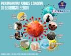 Infografis: Daya Tahan Virus Korona di Berbagai Benda