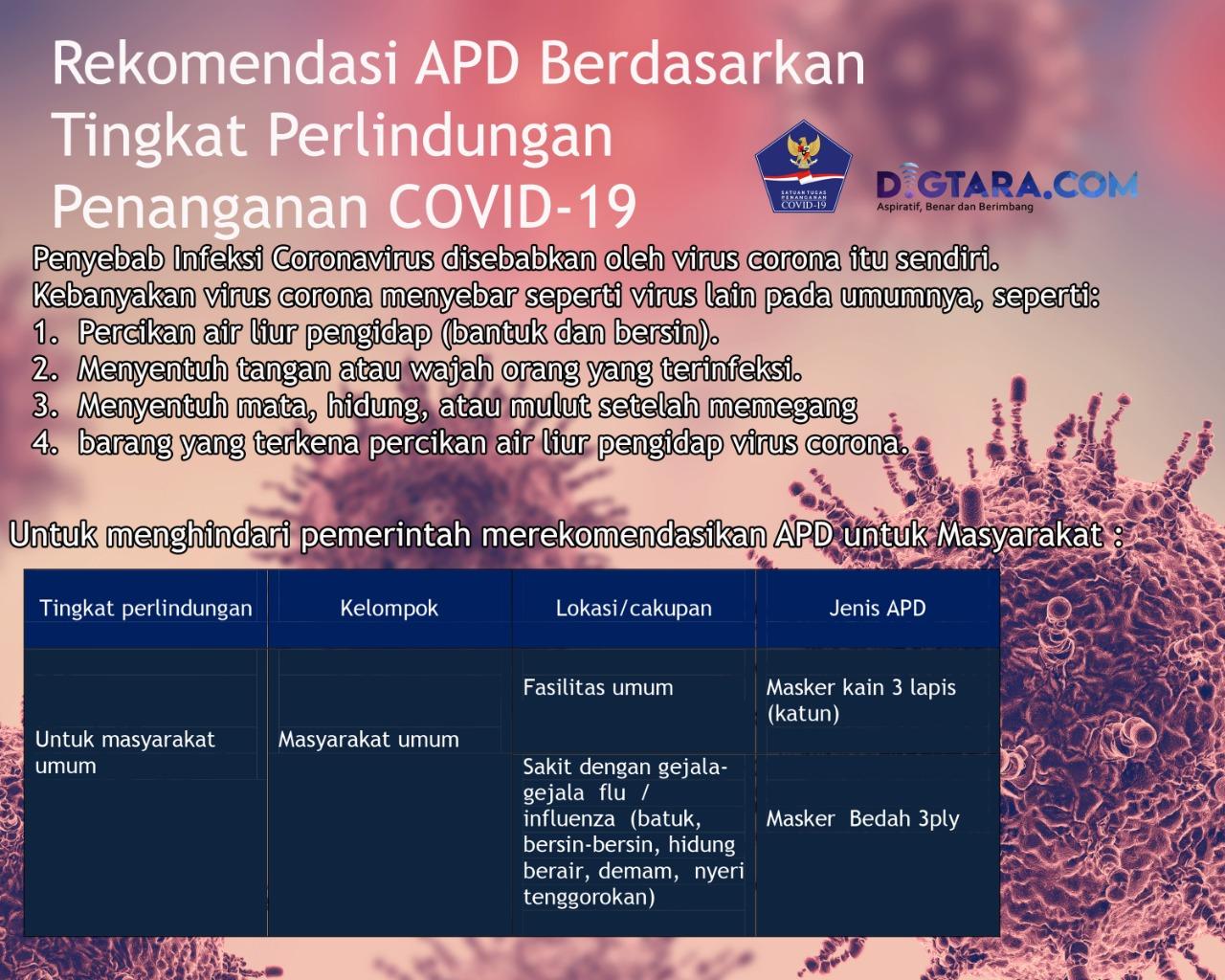 Infografis: Rekomendasi APD Berdasarkan Tingkat Perlindungan Penanganan Covid-19