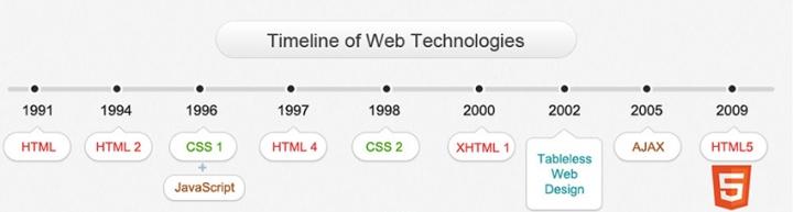 XHTML 1, HTML4 ve HTML5 Farklılıkları