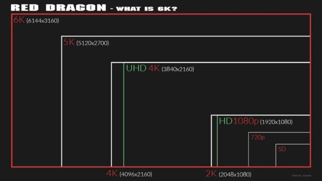 phfx_redDragon_whatIs6K