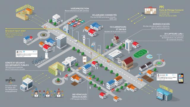 Le schéma global du projet de « smart city » attribué au groupement composé de Bouygues Energies & Services, Citelum (groupe EDF), Suez et Capgemini. Ce projet sera réalisé à travers un contrat de conception, réalisation, exploitation et maintenance (CREM), d'un montant total de 105 millions d'euros. Les investissements, financés par la Ville de Dijon et Dijon Métropole, représentent 53 millions d'euros du contrat.