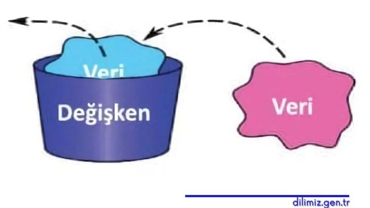 Değişken - Veri İlişkisi
