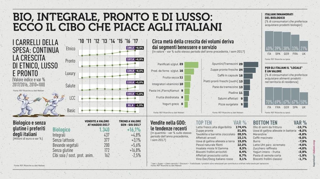 Rapporto Coop 2017: tendenze degli italiani per consumi e società