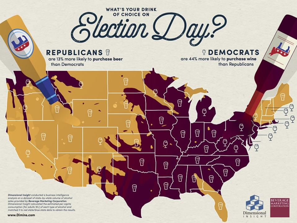Research shows that Republicans drink more beer and democrats drink more wine.