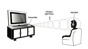Wireless Headphone - Infrared Headphone