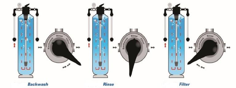 Langkah-Langkah Membersihkan Pasir Filter Kolam Renang