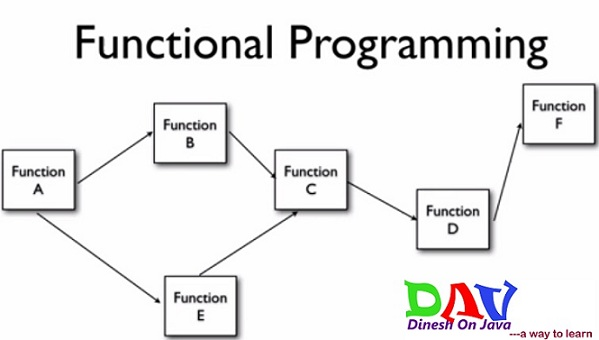Spring AOP Introduction to Aspect Oriented Programming