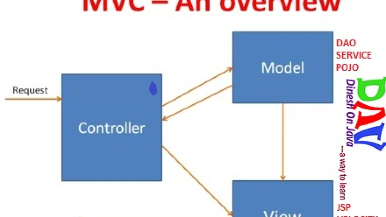 Spring MVC Framework Tutorial with Example - Dinesh on Java