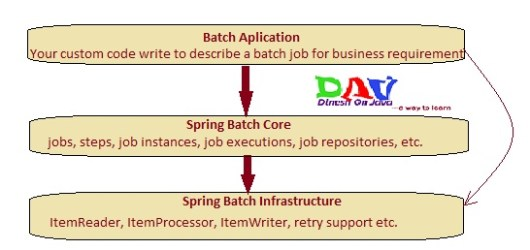 Spring Batch Tutorial - Introduction Get Best Examples - Dinesh on Java