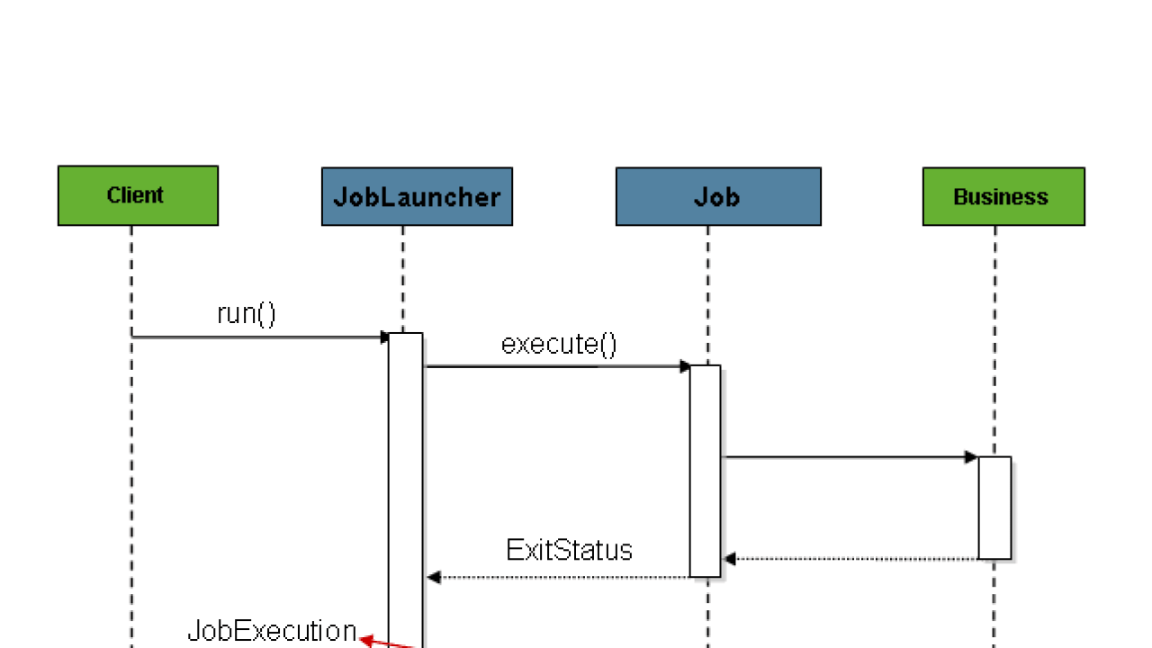 Configuring and Running a Job in Spring Batch - Dinesh on Java
