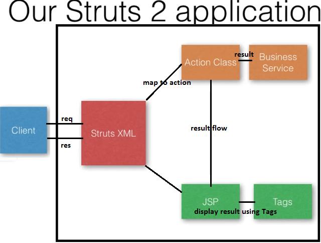 The ValueStack in Struts 2 - Dinesh on Java