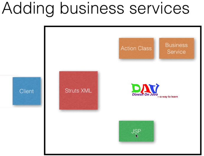A Tag And A Business Service