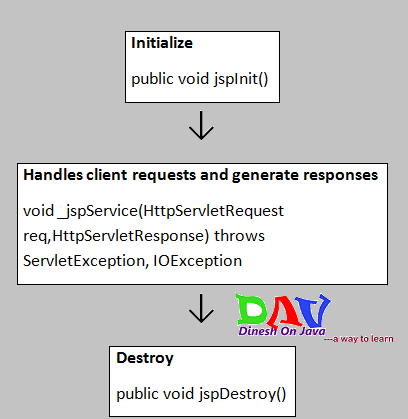 Life Cycle of a JSP Page - Dinesh on Java
