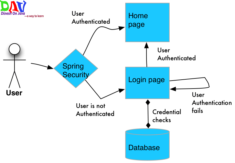 Spring Security Tutorial- Learn Step to