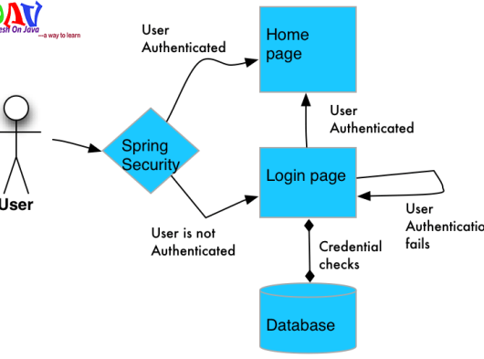Spring Security Flow