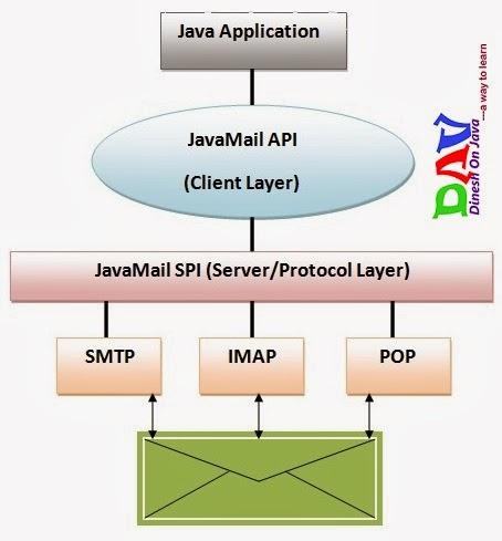Java Mail API