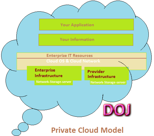Private Cloud Model In Cloud Computing Dinesh On Java