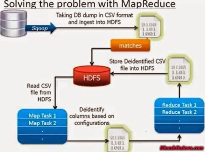 Introduction to MapReduce - Dinesh on Java