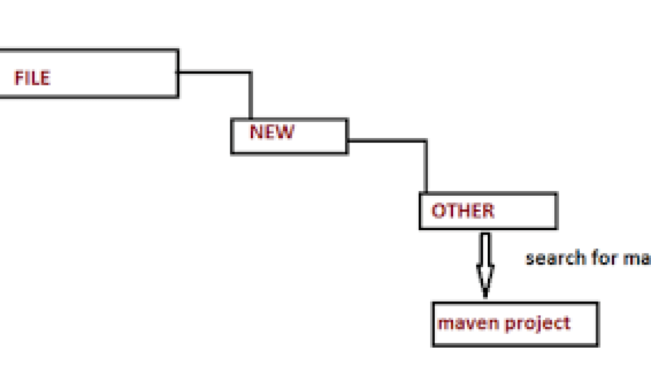 Create New Project Using Maven In Eclipse - Dinesh on Java