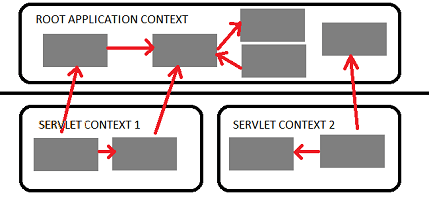 Difference between ApplicationContext and