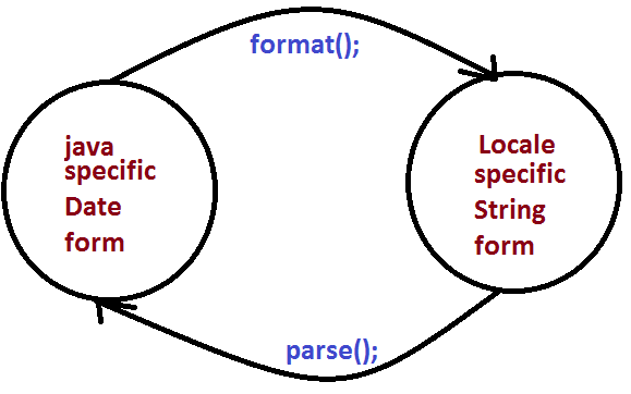 Simpledateformat in java with time am pm