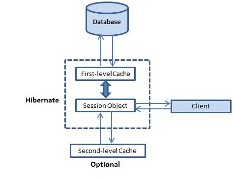 Caching in Hibernate: First Level and Second Level Cache in