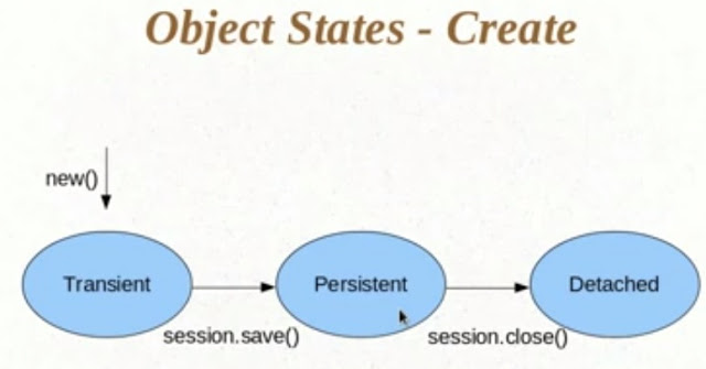State Of Objects In Hibernate Dinesh On Java