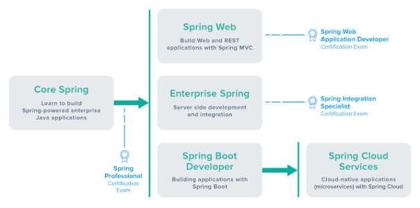 Spring certification without Pivotal Training Course - Dinesh on Java