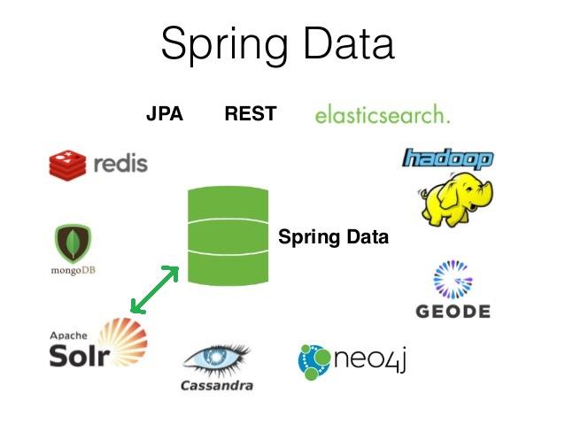 Introducing Spring Data Solr Tutorial