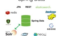 Spring Data Solr Dynamic Queries - Dinesh on Java Spring Data Solr