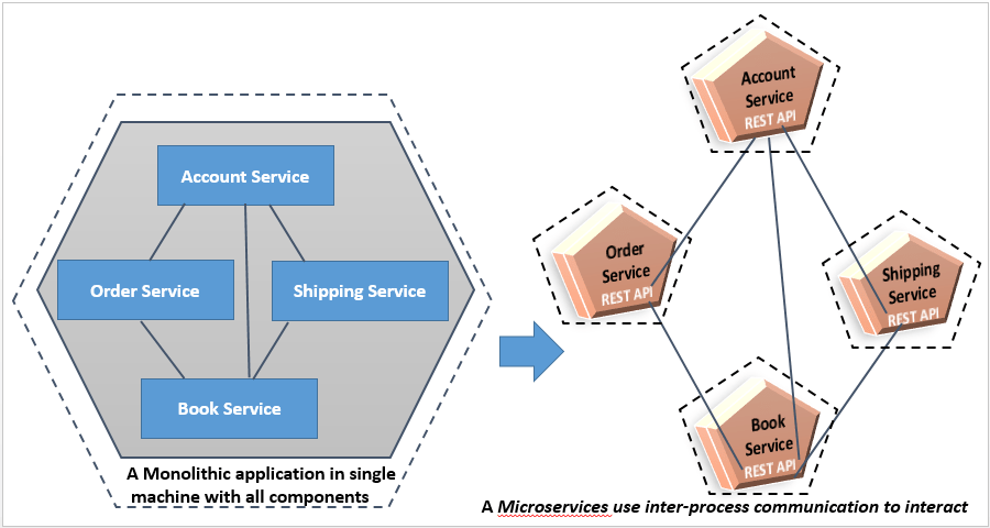 Microservices Inter-Service Communication - Dinesh on Java