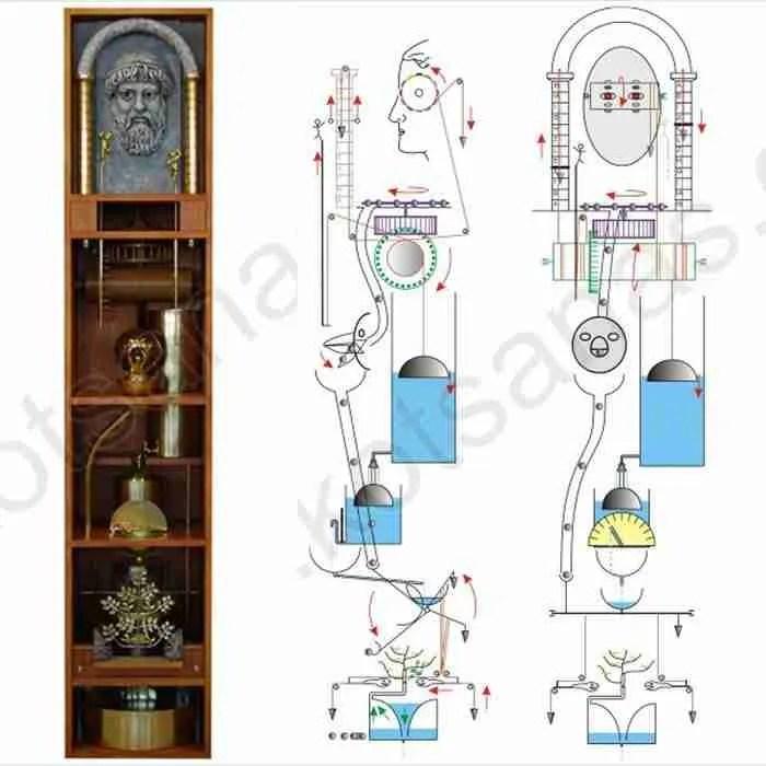 Aρχαία ελληνική τεχνολογία: 18 εξωπραγματικές εφευρέσεις των αρχαίων Ελλήνων!