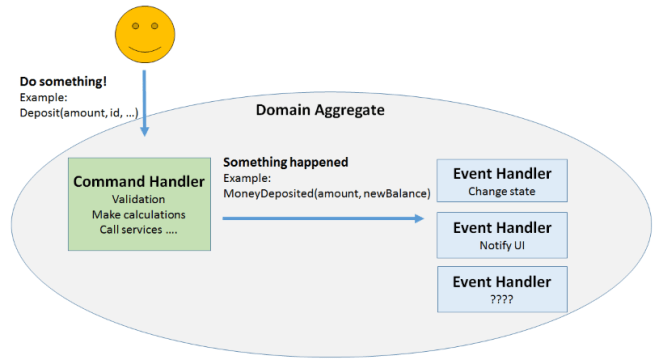 Commands and Events responsibilities