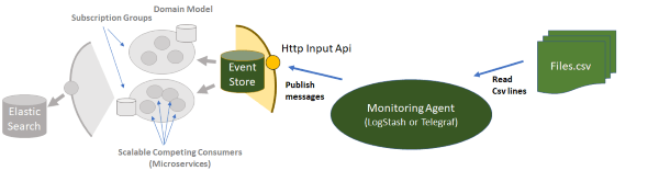 Data Ingestion from CSV to Microservices