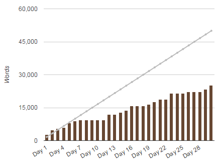 My word count evolution