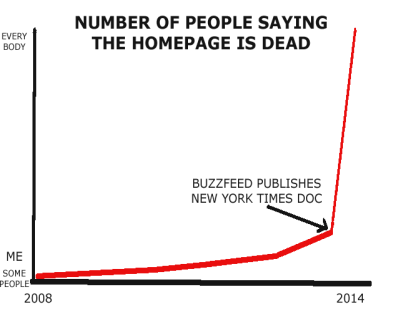 Number of people saying the homepage is dead, before and after the release of New York Time audit