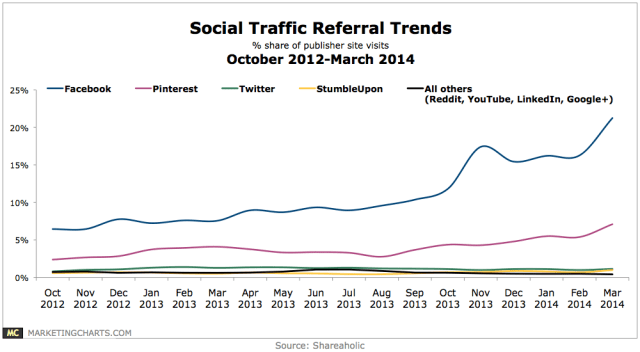 Social Referral Trends