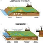 Glaciazione_Periodo_Post_Glaciale